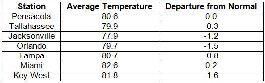 Temperature Table