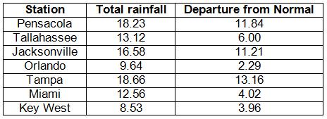 Precipitation Totals