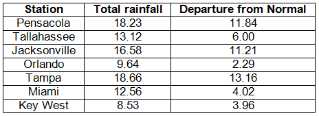 Precipitation Table