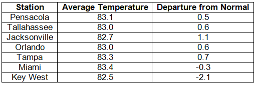Temperature Table