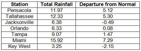 Precipitation Totals