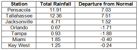 Precipitation Table