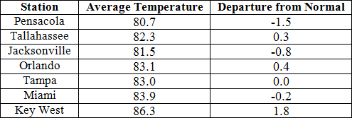July average temperatures and departures from normal (inches) for select cities.