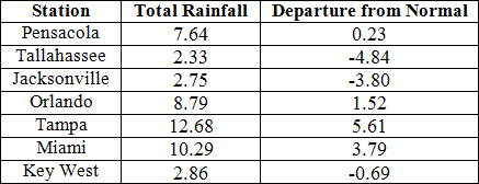 July precipitation totals and departures from normal (inches) for select cities.