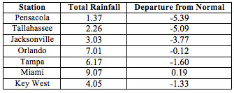 August precipitation totals and departures from normal (inches) for select cities.