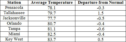 September average temperatures and departures from normal (inches) for select cities.
