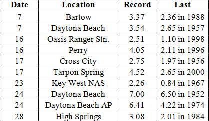 Select daily rainfall records (inches) broken during August (compiled from NOAA, NWS).