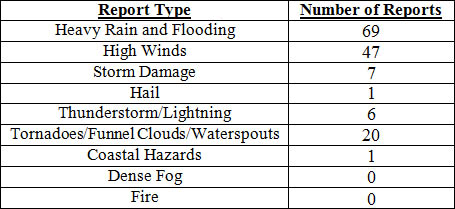 Breakdown of storm reports submitted in Florida during the month of September (Compiled from Southeast Regional Climate Center.)