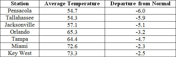 November average temperatures and departures from normal (˚F) for selected cities.