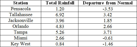 November precipitation totals and departures from normal (inches) for selected cities.