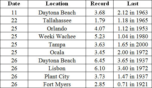 Select daily rainfall records (inches) broken during November. (Compiled from NOAA, NWS)