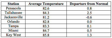 August average temperatures and departures from normal (inches) for select cities.