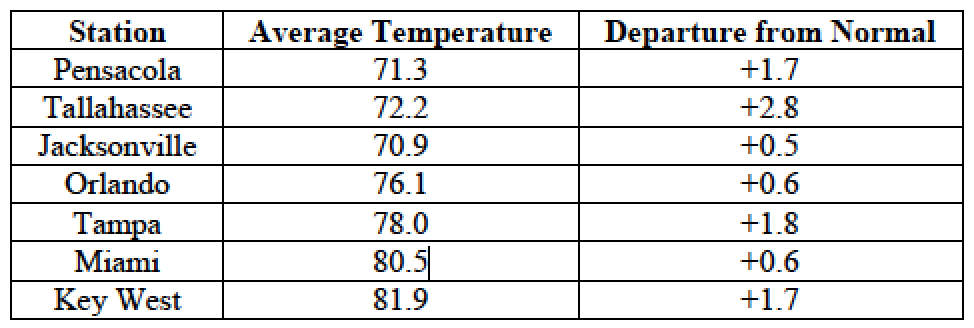 October average temperatures and departures from normal (inches) for select cities.