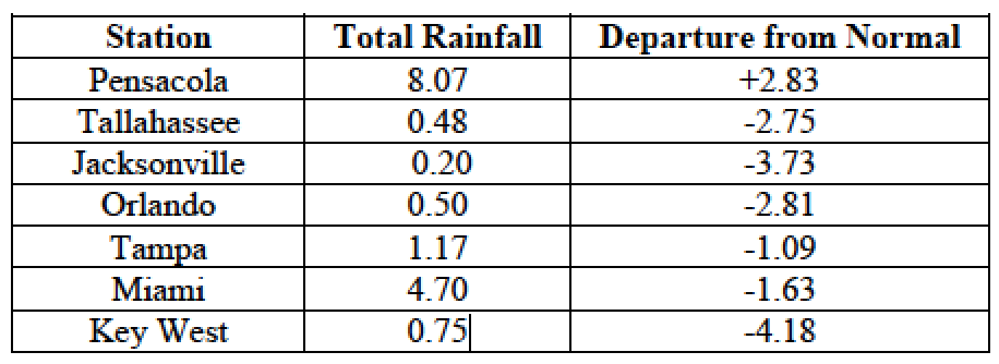 October precipitation totals and departures from normal (inches) for select cities.