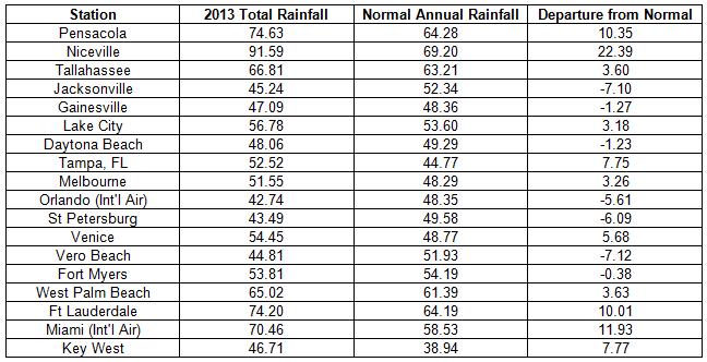 rainfall report