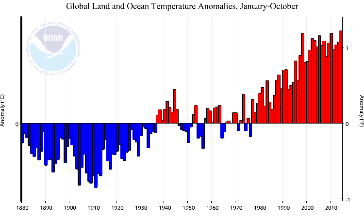Global Land and Ocean Temperature Anomalies, January-October